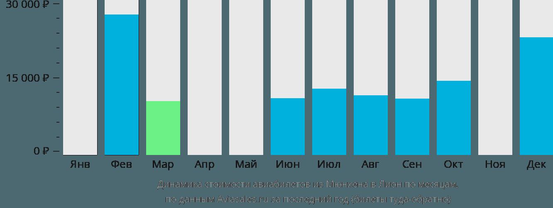 Динамика стоимости авиабилетов из Мюнхена в Лион по месяцам
