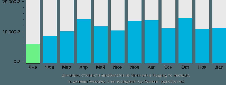 Динамика стоимости авиабилетов из Мюнхена в Мадрид по месяцам