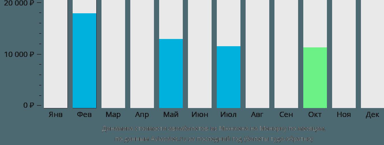 Динамика стоимости авиабилетов из Мюнхена на Менорку по месяцам