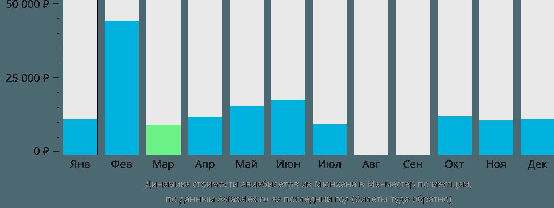 Динамика стоимости авиабилетов из Мюнхена в Манчестер по месяцам