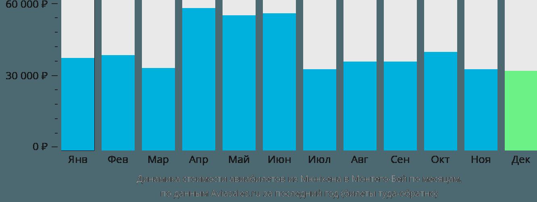 Динамика стоимости авиабилетов из Мюнхена в Монтего-Бей по месяцам