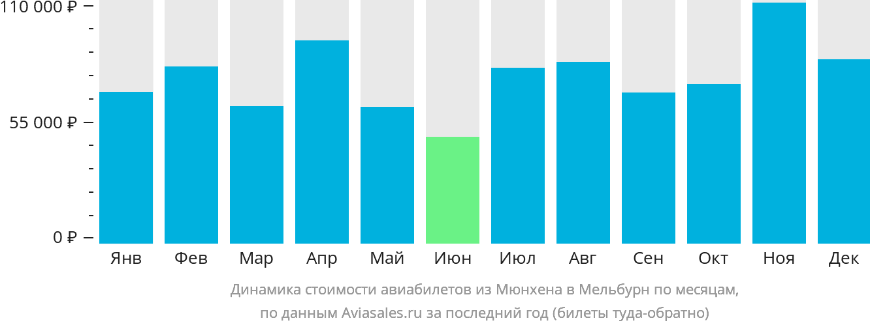 Динамика стоимости авиабилетов из Мюнхена в Мельбурн по месяцам