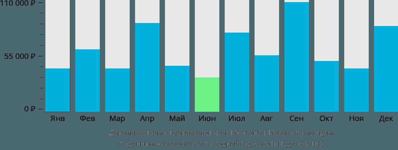 Динамика стоимости авиабилетов из Мюнхена в Мехико по месяцам