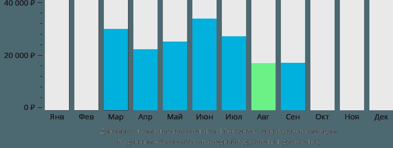 Динамика стоимости авиабилетов из Мюнхена в Черногорию по месяцам