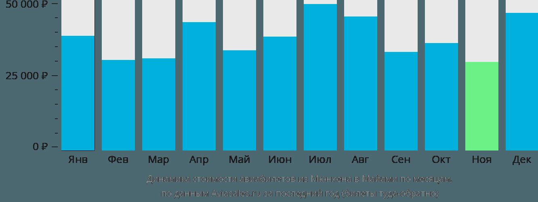 Динамика стоимости авиабилетов из Мюнхена в Майами по месяцам