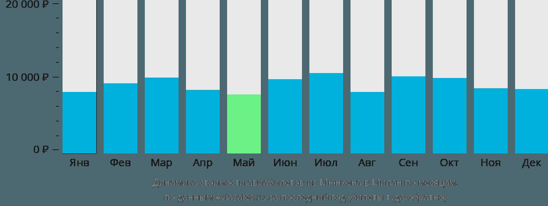 Динамика стоимости авиабилетов из Мюнхена в Милан по месяцам