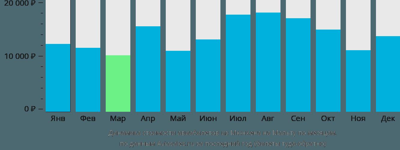 Динамика стоимости авиабилетов из Мюнхена на Мальту по месяцам