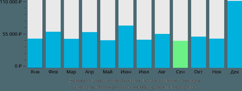 Динамика стоимости авиабилетов из Мюнхена в Мале по месяцам