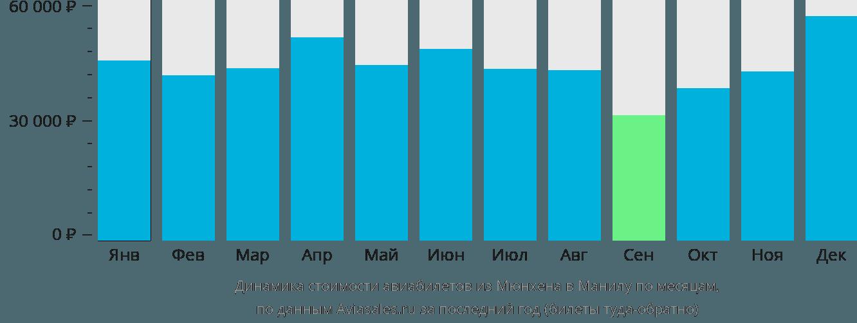 Динамика стоимости авиабилетов из Мюнхена в Манилу по месяцам