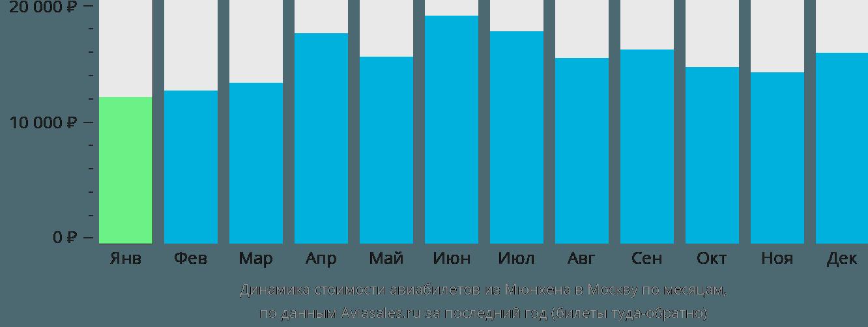 Динамика стоимости авиабилетов из Мюнхена в Москву по месяцам