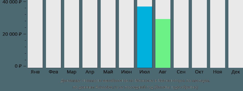 Динамика стоимости авиабилетов из Мюнхена в Магнитогорск по месяцам
