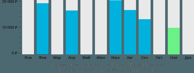 Динамика стоимости авиабилетов из Мюнхена в Марсель по месяцам