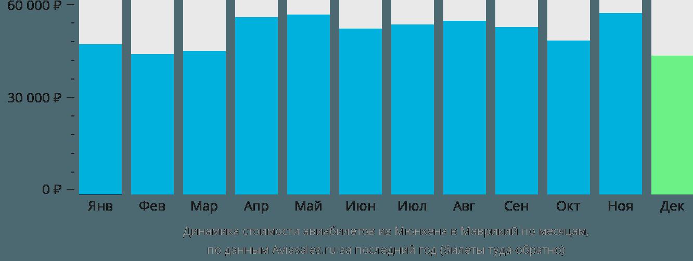 Динамика стоимости авиабилетов из Мюнхена в Маврикий по месяцам