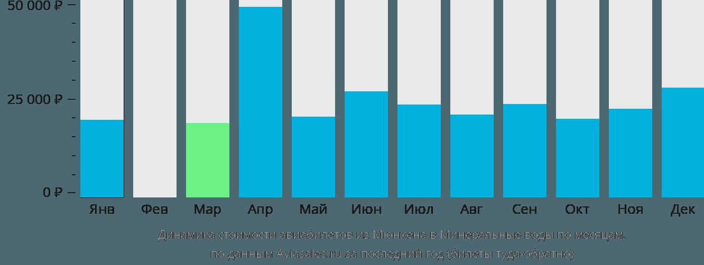Динамика стоимости авиабилетов из Мюнхена в Минеральные воды по месяцам