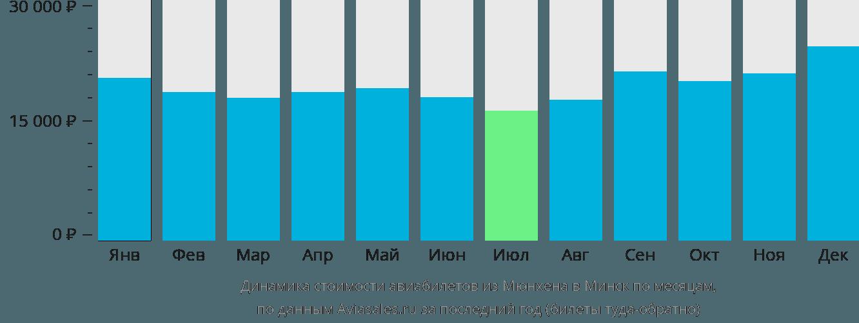 Динамика стоимости авиабилетов из Мюнхена в Минск по месяцам