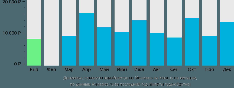 Динамика стоимости авиабилетов из Мюнхена в Мальту по месяцам