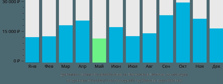 Динамика стоимости авиабилетов из Мюнхена в Неаполь по месяцам