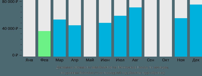 Динамика стоимости авиабилетов из Мюнхена в Нассау по месяцам