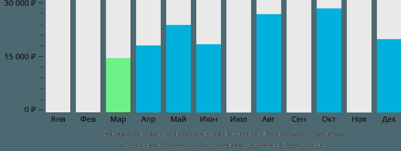 Динамика стоимости авиабилетов из Мюнхена в Нижнекамск по месяцам