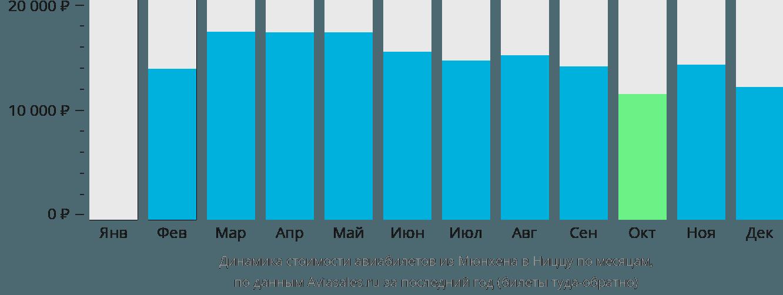 Динамика стоимости авиабилетов из Мюнхена в Ниццу по месяцам