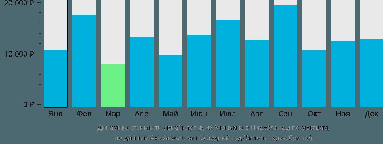 Динамика стоимости авиабилетов из Мюнхена в Нидерланды по месяцам