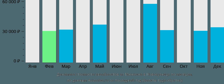 Динамика стоимости авиабилетов из Мюнхена в Новокузнецк по месяцам