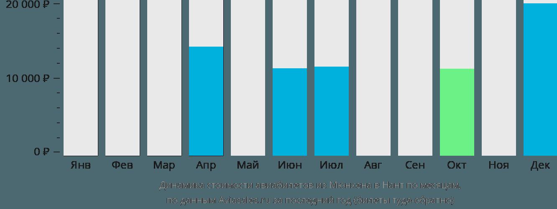 Динамика стоимости авиабилетов из Мюнхена в Нант по месяцам