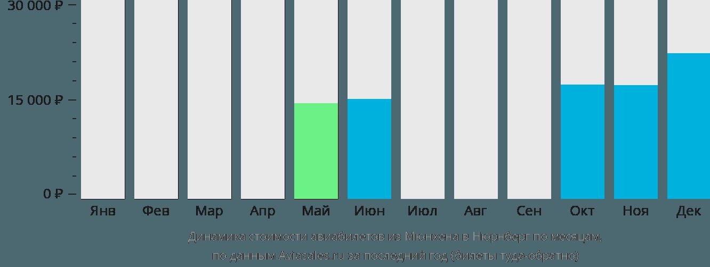 Динамика стоимости авиабилетов из Мюнхена в Нюрнберг по месяцам