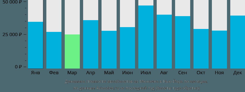 Динамика стоимости авиабилетов из Мюнхена в Нью-Йорк по месяцам