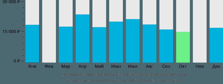 Динамика стоимости авиабилетов из Мюнхена в Одессу по месяцам