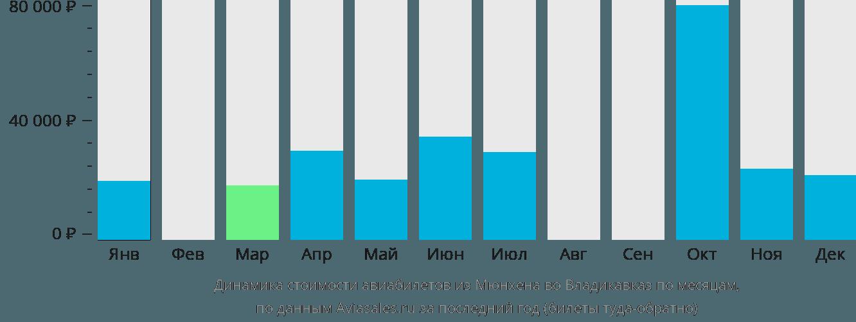 Динамика стоимости авиабилетов из Мюнхена во Владикавказ по месяцам