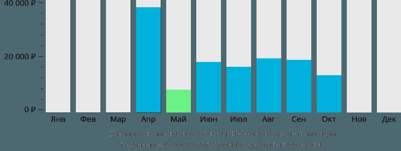 Динамика стоимости авиабилетов из Мюнхена в Ольбию по месяцам