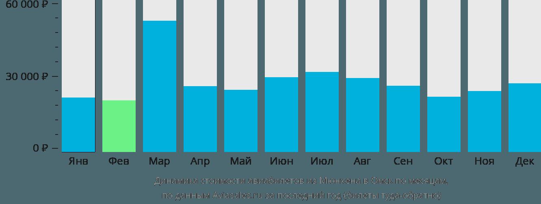 Динамика стоимости авиабилетов из Мюнхена в Омск по месяцам
