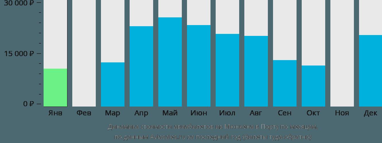 Динамика стоимости авиабилетов из Мюнхена в Порту по месяцам