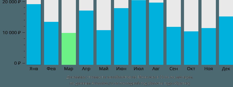 Динамика стоимости авиабилетов из Мюнхена в Осло по месяцам