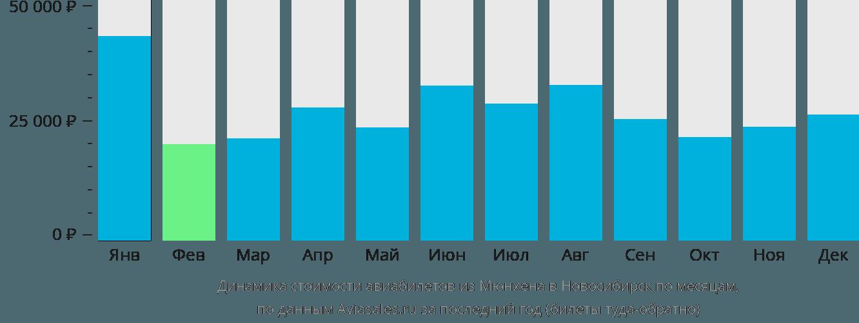 Динамика стоимости авиабилетов из Мюнхена в Новосибирск по месяцам