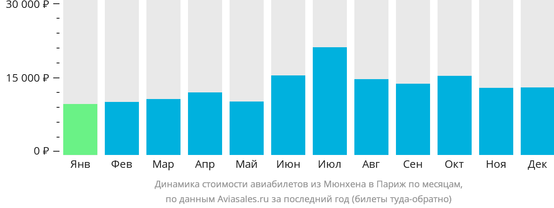 Динамика стоимости авиабилетов из Мюнхена в Париж по месяцам