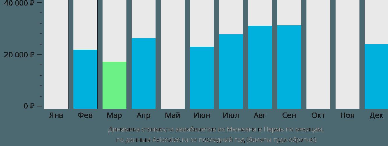 Динамика стоимости авиабилетов из Мюнхена в Пермь по месяцам
