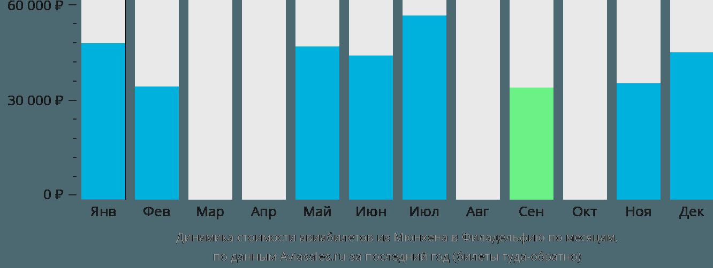 Динамика стоимости авиабилетов из Мюнхена в Филадельфию по месяцам