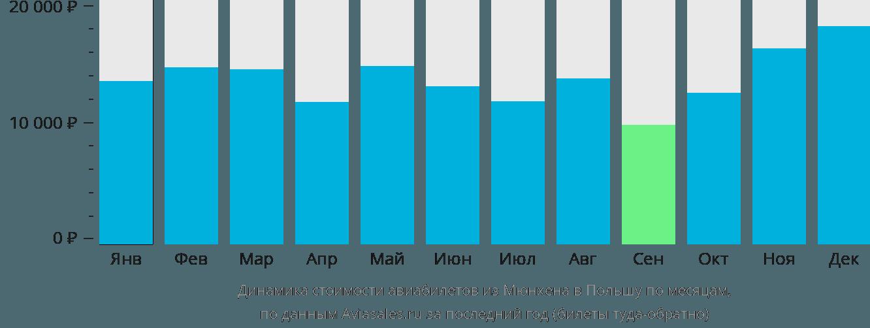 Динамика стоимости авиабилетов из Мюнхена в Польшу по месяцам