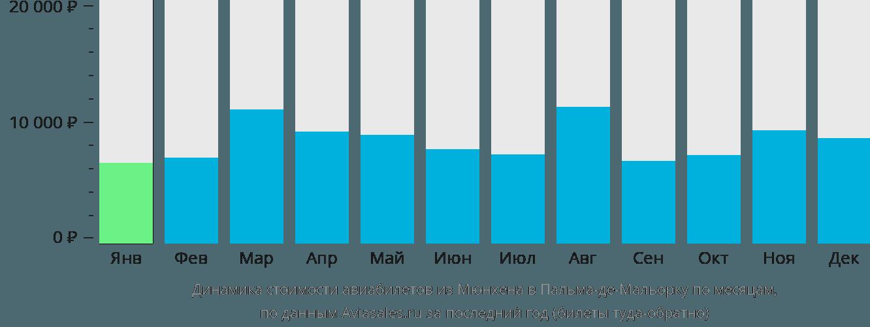 Динамика стоимости авиабилетов из Мюнхена в Пальма-де-Майорку по месяцам
