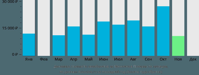 Динамика стоимости авиабилетов из Мюнхена в Палермо по месяцам
