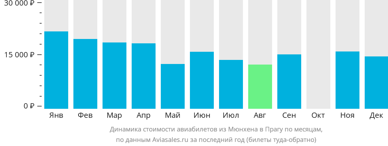 Динамика стоимости авиабилетов из Мюнхена в Прагу по месяцам