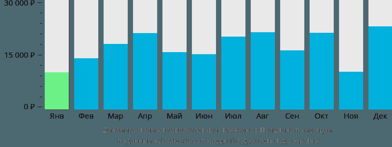 Динамика стоимости авиабилетов из Мюнхена в Приштину по месяцам