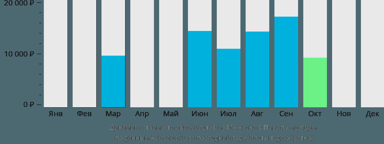 Динамика стоимости авиабилетов из Мюнхена в Пизу по месяцам