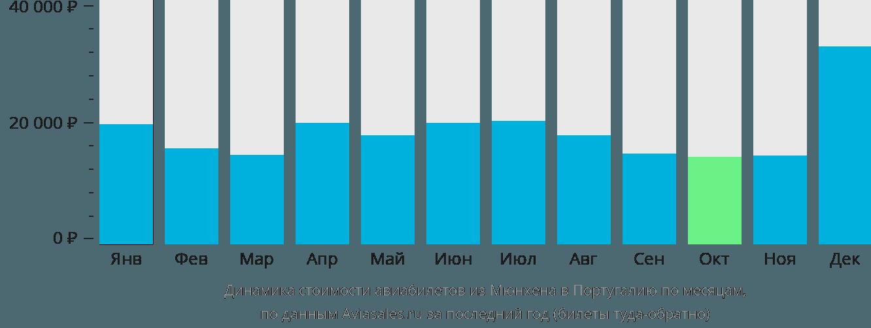 Динамика стоимости авиабилетов из Мюнхена в Португалию по месяцам