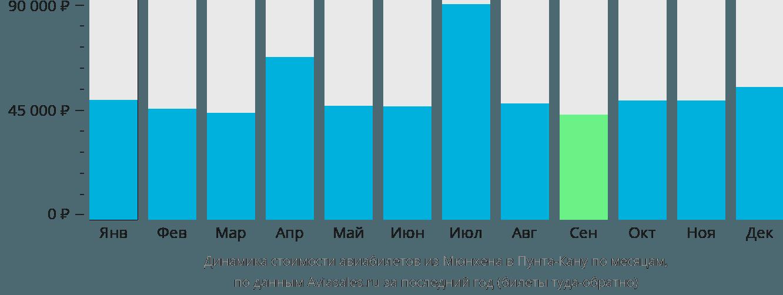 Динамика стоимости авиабилетов из Мюнхена в Пунта-Кану по месяцам
