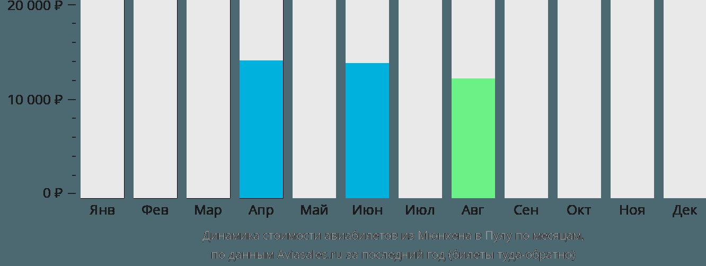 Динамика стоимости авиабилетов из Мюнхена в Пулу по месяцам