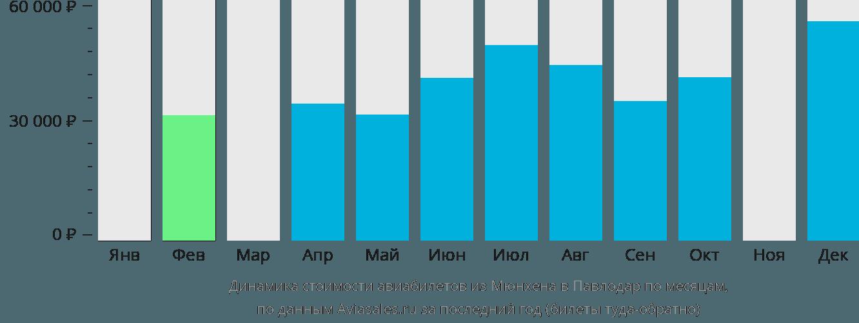 Динамика стоимости авиабилетов из Мюнхена в Павлодар по месяцам