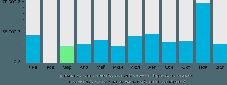 Динамика стоимости авиабилетов из Мюнхена в Марракеш по месяцам